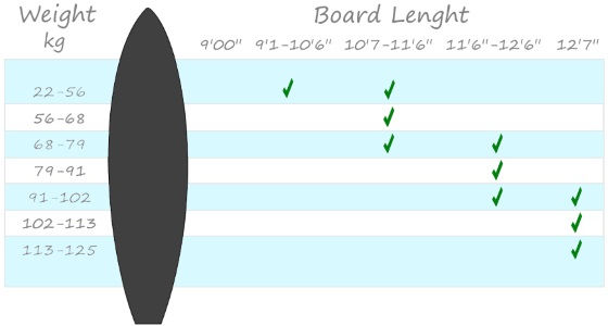 Flaer Race Sup Board Size Chart