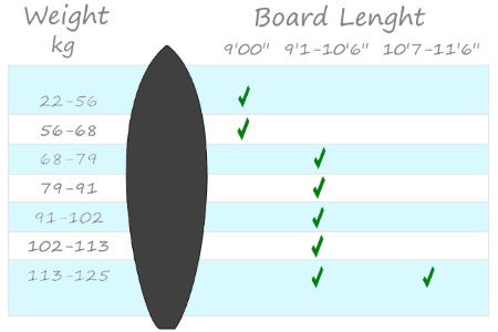 All Around Sup Board Size Chart