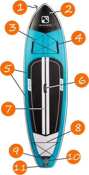 Blackfin Model X iSUP Features