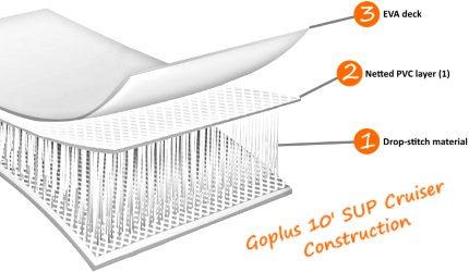 Goplus 10' iSUP Cruiser Construction Illustration