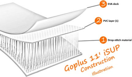 Goplus 11' iSUP Board Construction Illustration