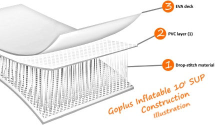 Goplus Inflatable 10′ SUP Board Construction Illustration