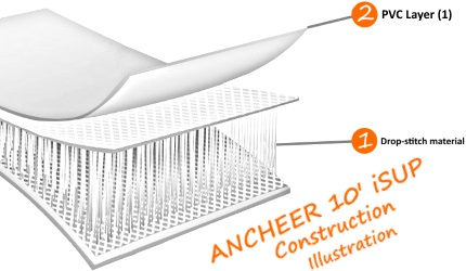 ANCHEER 10' iSUP Board Construction Illustration