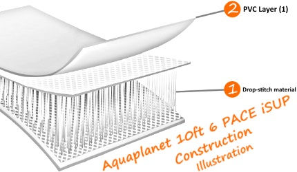 Aquaplanet 10ft 6 PACE iSUP Board Construction Illustration