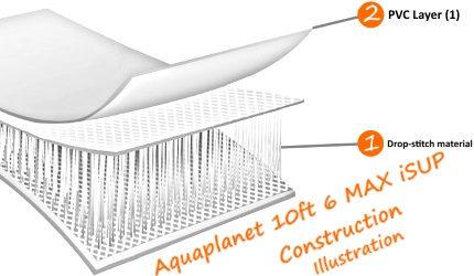 Aquaplanet 10ft 6 MAX iSUP construction illustration