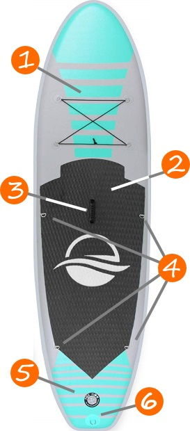 SereneLife Premium 10'5 iSUP Board Features